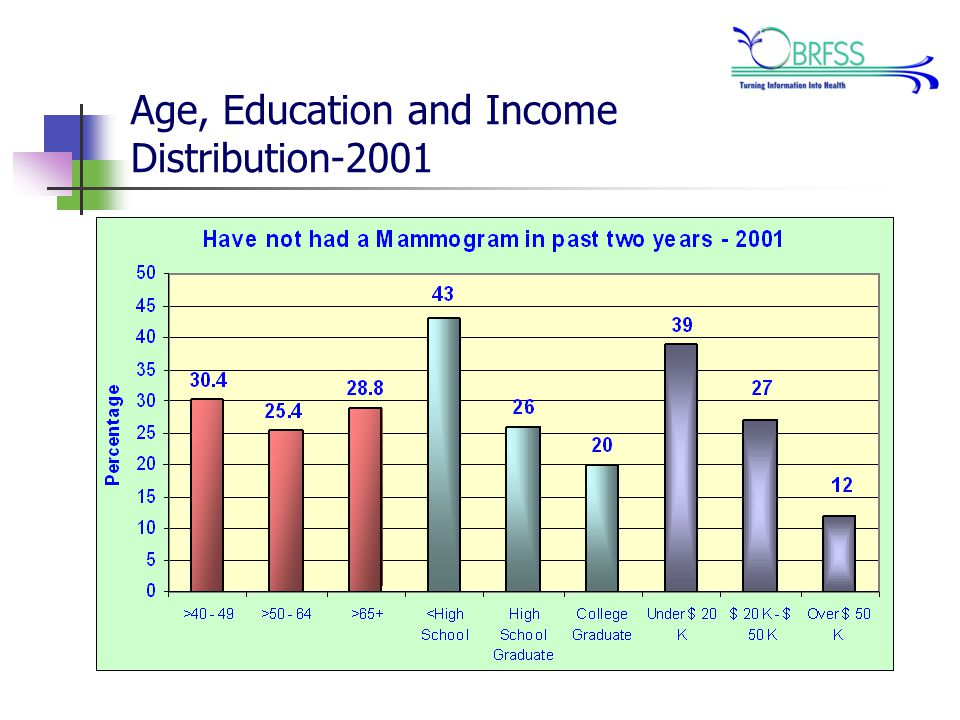 Age, Education and Income Distribution-2001