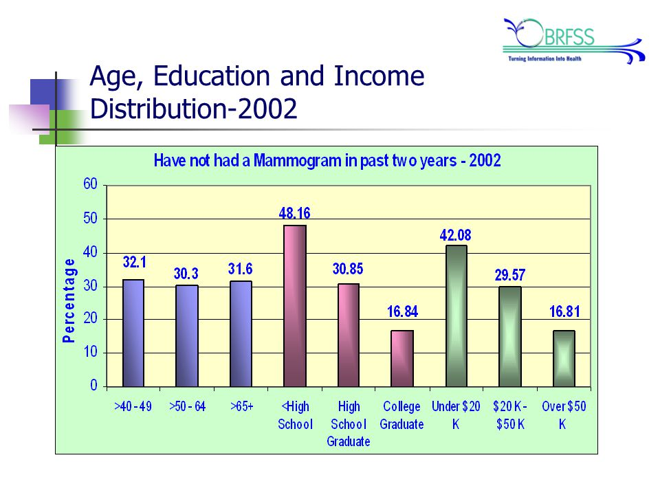 Age, Education and Income Distribution-2002