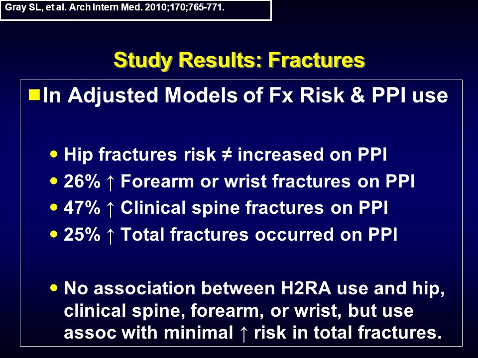 Study Results: Fractures  In Adjusted Models of Fx Risk & PPI use Hip fractures risk ≠ increased on PPI 26% ↑ Forearm or wrist fractures on PPI 47% ↑ Clinical spine fractures on PPI 25% ↑ Total fractures occurred on PPI No association between H2RA use and hip, clinical spine, forearm, or wrist, but use assoc with minimal ↑ risk in total fractures.