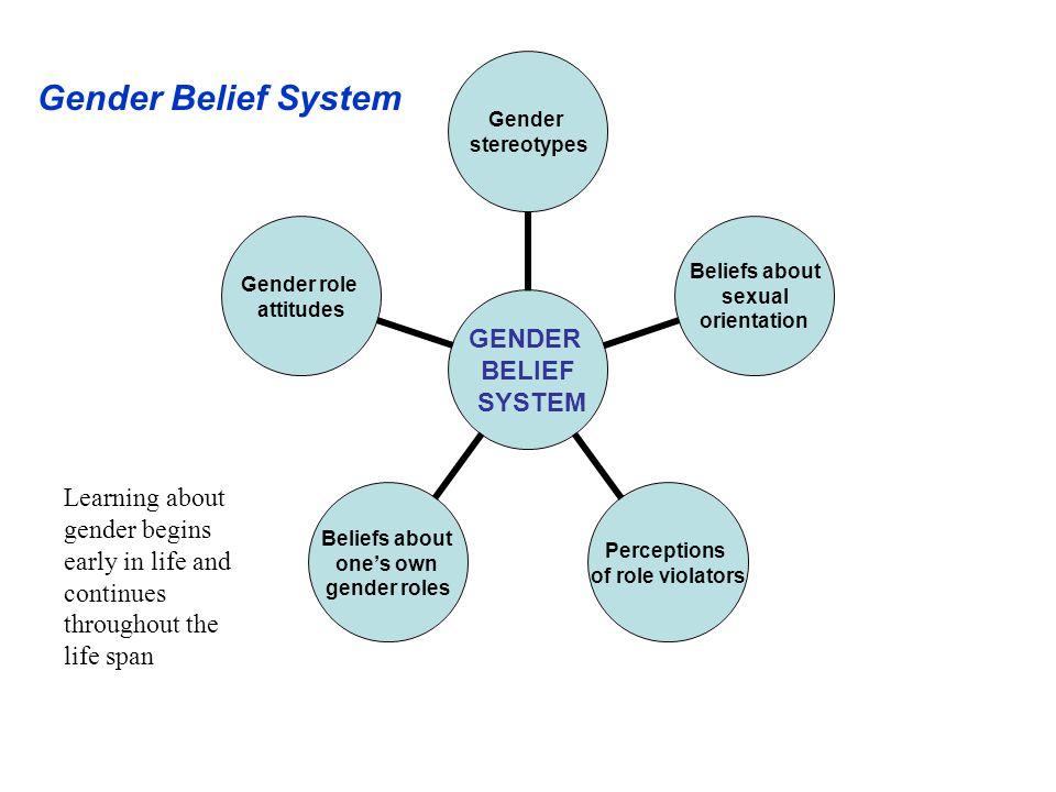 GENDER BELIEF SYSTEM Gender stereotypes Beliefs about sexual orientation Perceptions of role violators Beliefs about one's own gender roles Gender rol