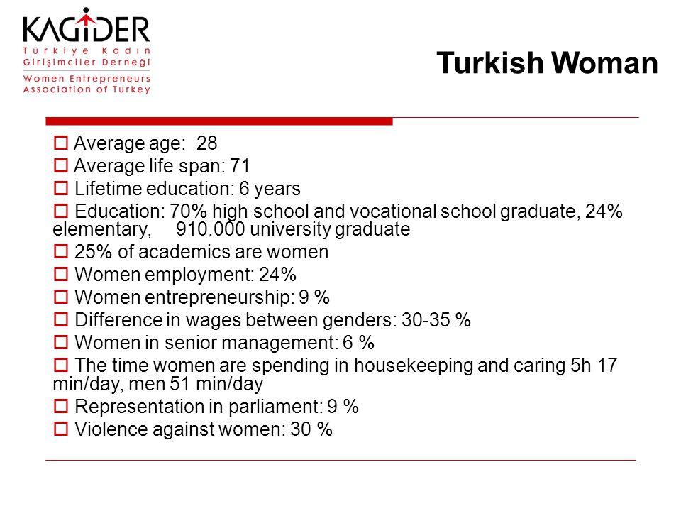 Turkish Woman  Average age: 28  Average life span: 71  Lifetime education: 6 years  Education: 70% high school and vocational school graduate, 24%