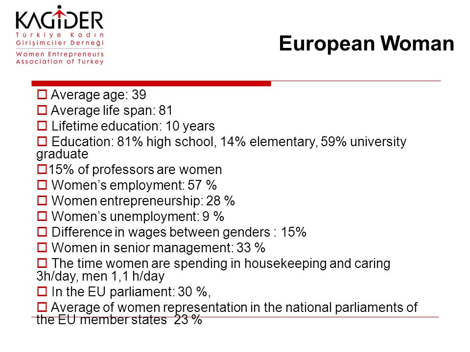 European Woman  Average age: 39  Average life span: 81  Lifetime education: 10 years  Education: 81% high school, 14% elementary, 59% university graduate  15% of professors are women  Women's employment: 57 %  Women entrepreneurship: 28 %  Women's unemployment: 9 %  Difference in wages between genders : 15%  Women in senior management: 33 %  The time women are spending in housekeeping and caring 3h/day, men 1,1 h/day  In the EU parliament: 30 %,  Average of women representation in the national parliaments of the EU member states 23 %