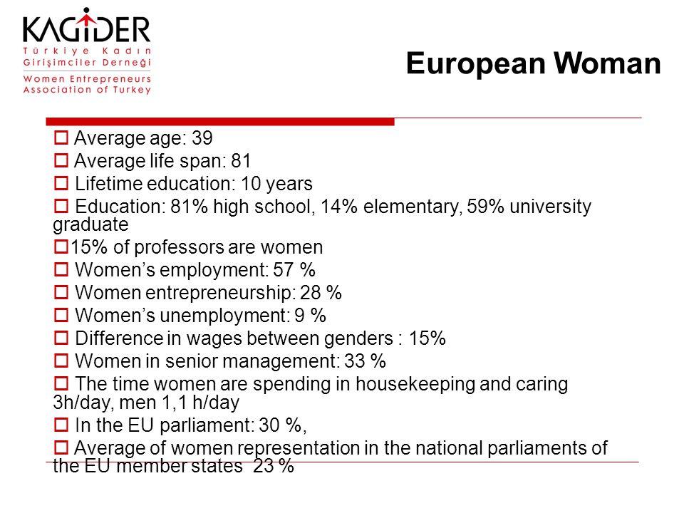 European Woman  Average age: 39  Average life span: 81  Lifetime education: 10 years  Education: 81% high school, 14% elementary, 59% university g