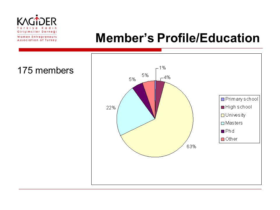 Member's Profile/Education 175 members