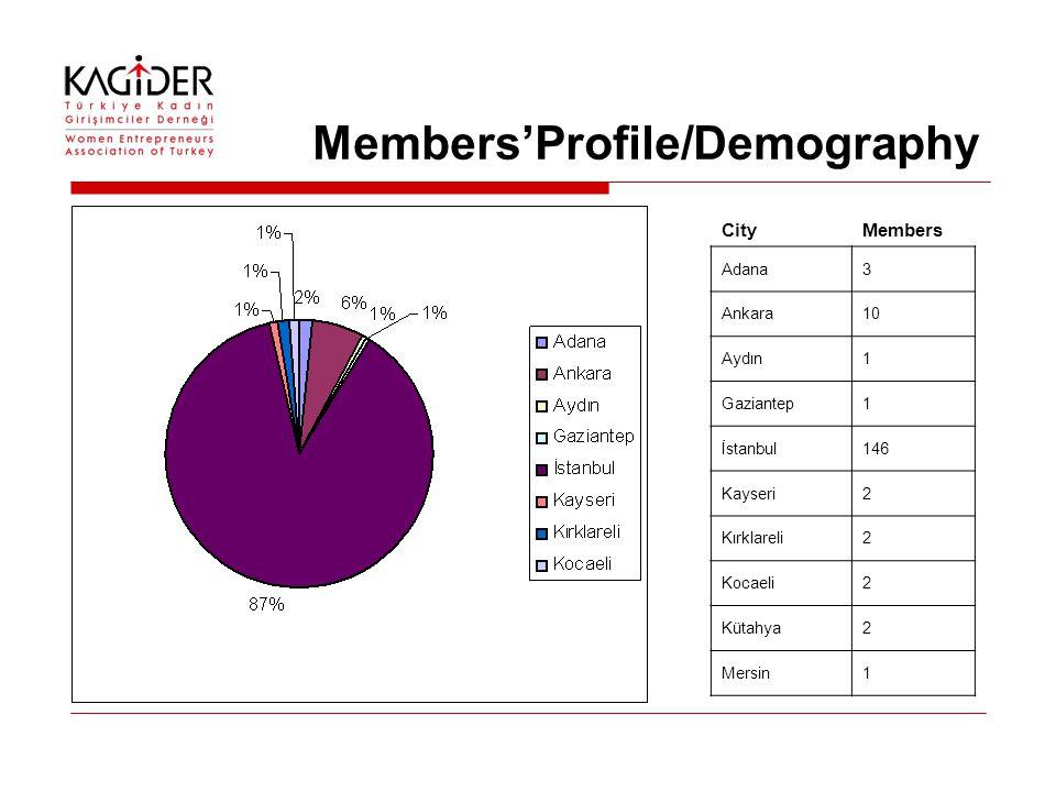 Members'Profile/Demography CityMembers Adana3 Ankara10 Aydın1 Gaziantep1 İstanbul146 Kayseri2 Kırklareli2 Kocaeli2 Kütahya2 Mersin1
