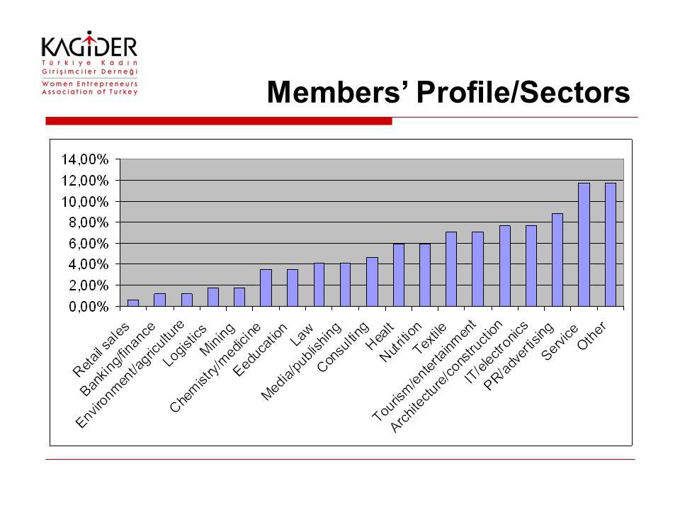 Members' Profile/Sectors