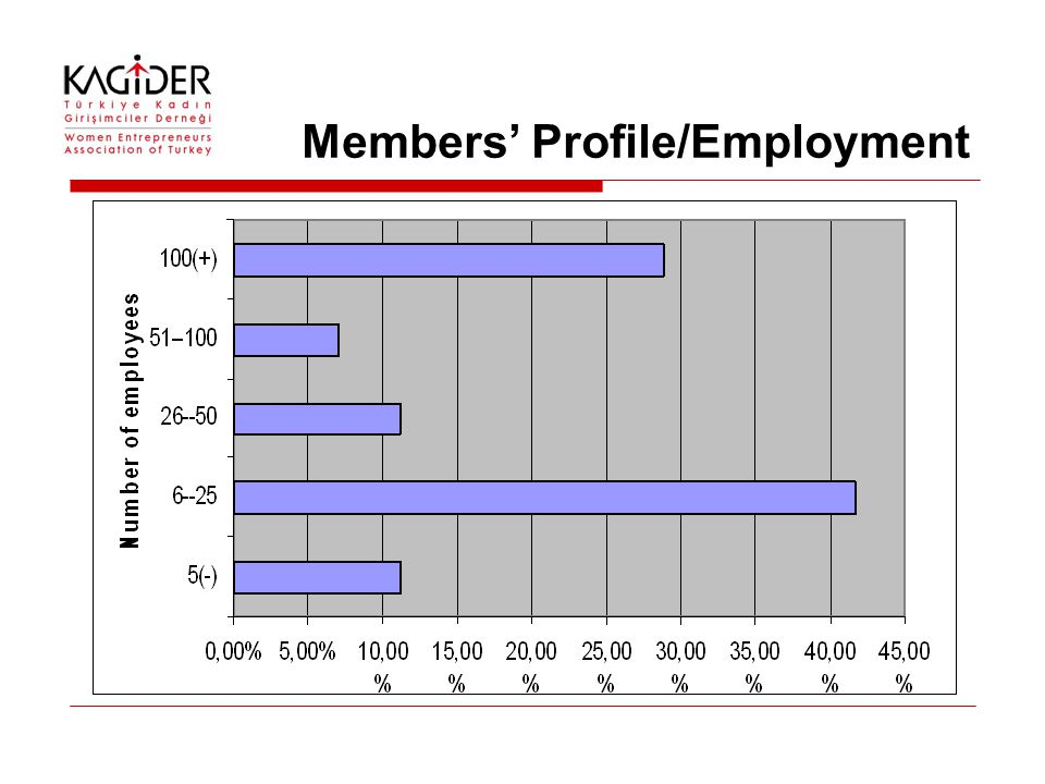 Members' Profile/Employment