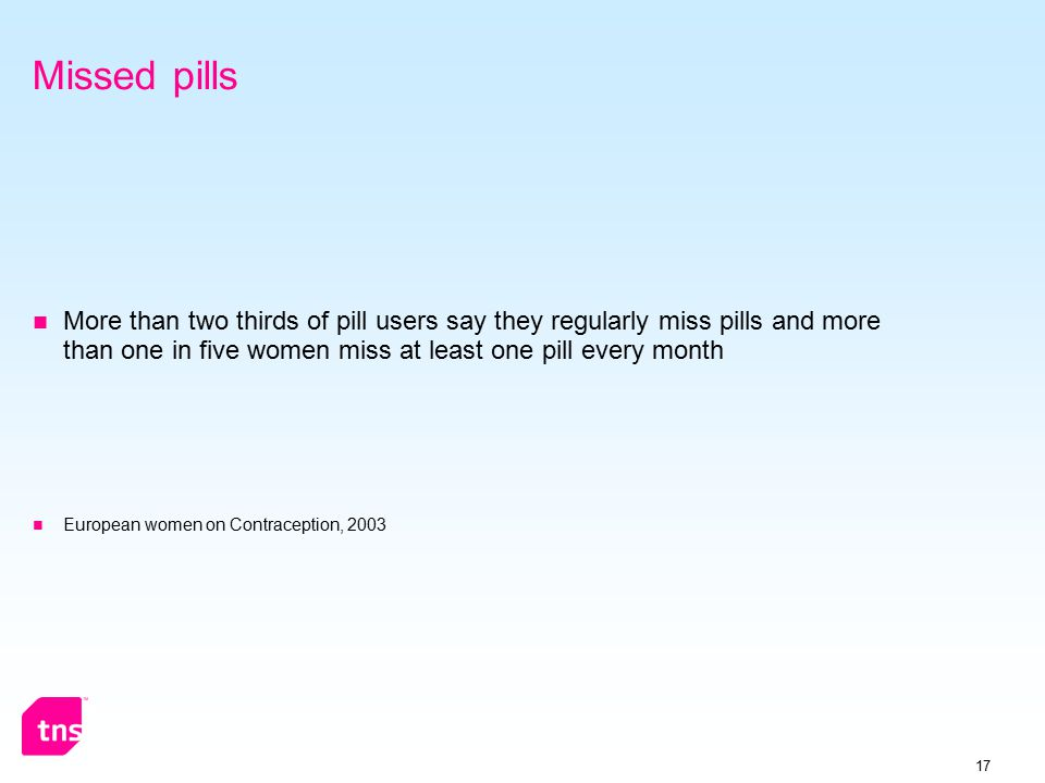 17 Missed pills More than two thirds of pill users say they regularly miss pills and more than one in five women miss at least one pill every month European women on Contraception, 2003
