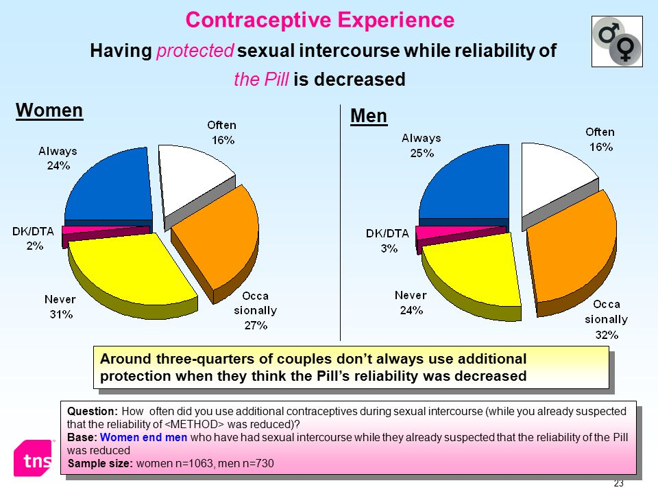 23 Contraceptive Experience Having protected sexual intercourse while reliability of the Pill is decreased Question: How often did you use additional contraceptives during sexual intercourse (while you already suspected that the reliability of was reduced).