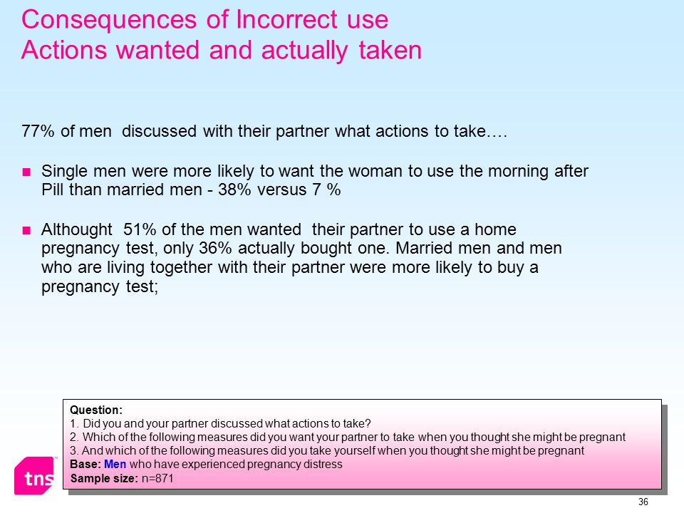 36 Consequences of Incorrect use Actions wanted and actually taken 77% of men discussed with their partner what actions to take….