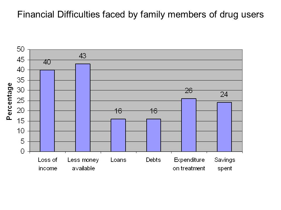 Financial Difficulties faced by family members of drug users