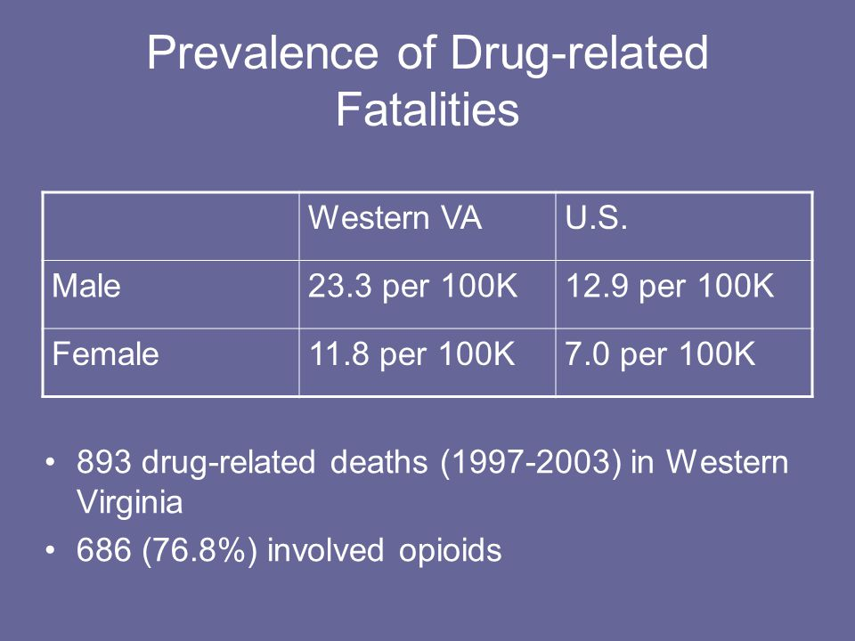 Prevalence of Drug-related Fatalities Western VAU.S. Male23.3 per 100K12.9 per 100K Female11.8 per 100K7.0 per 100K 893 drug-related deaths (1997-2003