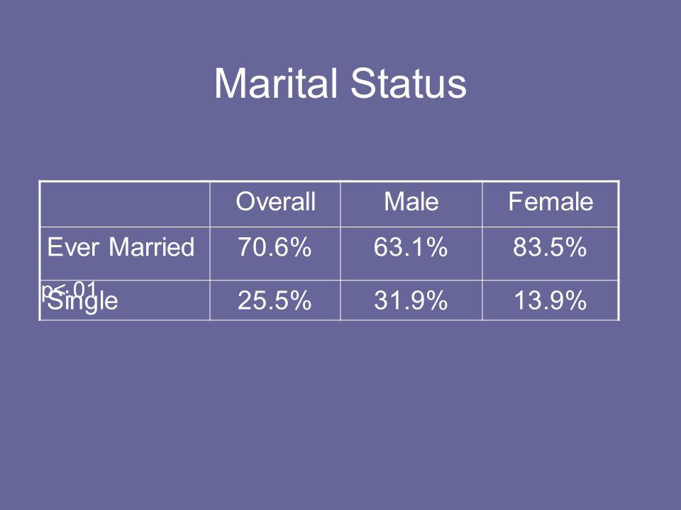 Marital Status OverallMaleFemale Ever Married70.6%63.1%83.5% Single25.5%31.9%13.9% p<.01
