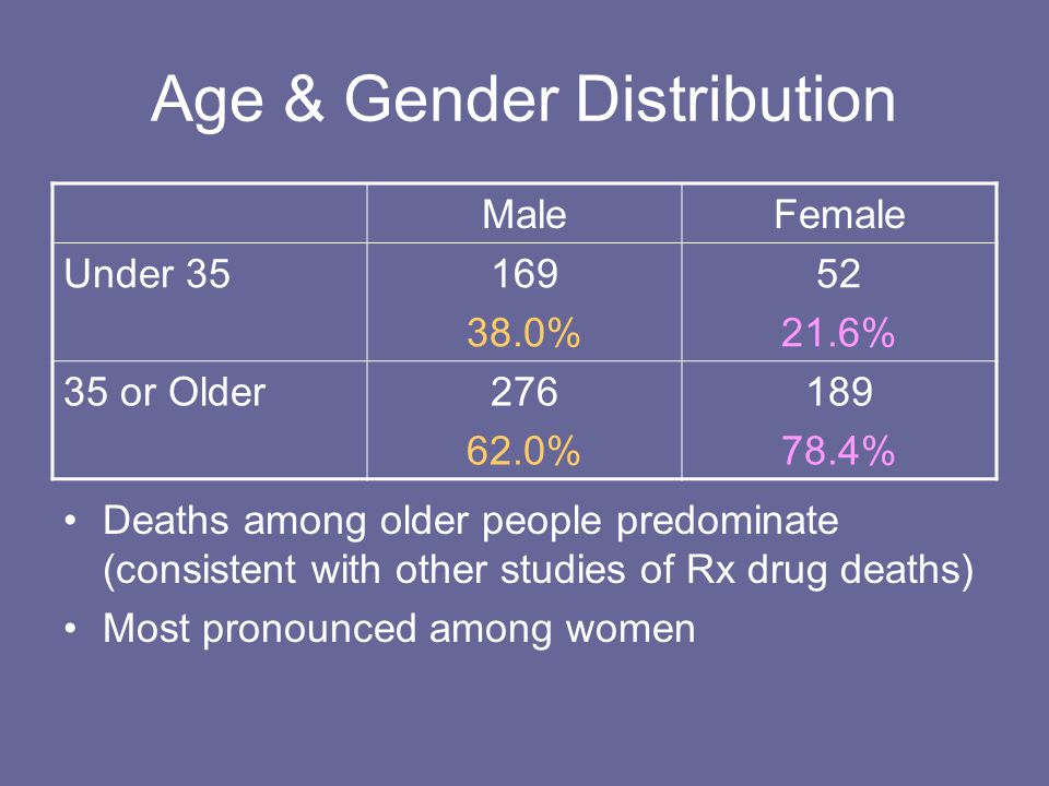 Age & Gender Distribution MaleFemale Under 35169 38.0% 52 21.6% 35 or Older276 62.0% 189 78.4% Deaths among older people predominate (consistent with other studies of Rx drug deaths) Most pronounced among women