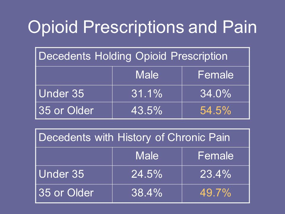 Opioid Prescriptions and Pain Decedents Holding Opioid Prescription MaleFemale Under 3531.1%34.0% 35 or Older43.5%54.5% Decedents with History of Chro