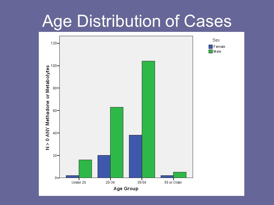 Age Distribution of Cases