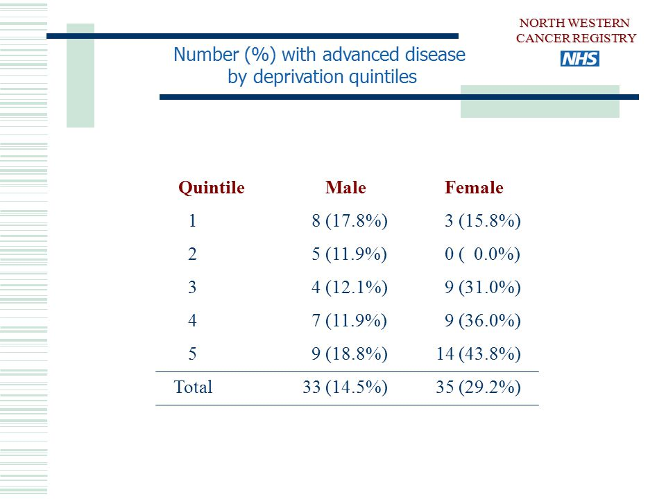 Number (%) with advanced disease by deprivation quintiles Quintile Male Female 1 8 (17.8%) 3 (15.8%) 2 5 (11.9%) 0 ( 0.0%) 3 4 (12.1%) 9 (31.0%) 4 7 (11.9%) 9 (36.0%) 5 9 (18.8%)14 (43.8%) Total33 (14.5%)35 (29.2%) NORTH WESTERN CANCER REGISTRY