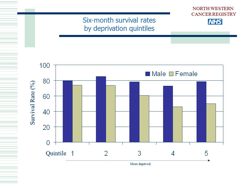 Six-month survival rates by deprivation quintiles NORTH WESTERN CANCER REGISTRY Survival Rate (%) More deprived Quintile