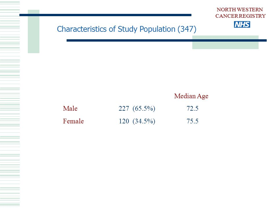 Characteristics of Study Population (347) Median Age Male 227 (65.5%) 72.5 Female 120 (34.5%) 75.5 NORTH WESTERN CANCER REGISTRY