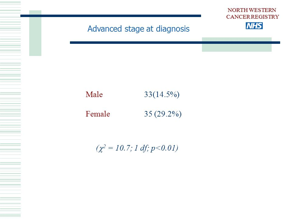 Advanced stage at diagnosis Male33(14.5%) Female35 (29.2%) (  2 = 10.7; 1 df; p<0.01) NORTH WESTERN CANCER REGISTRY