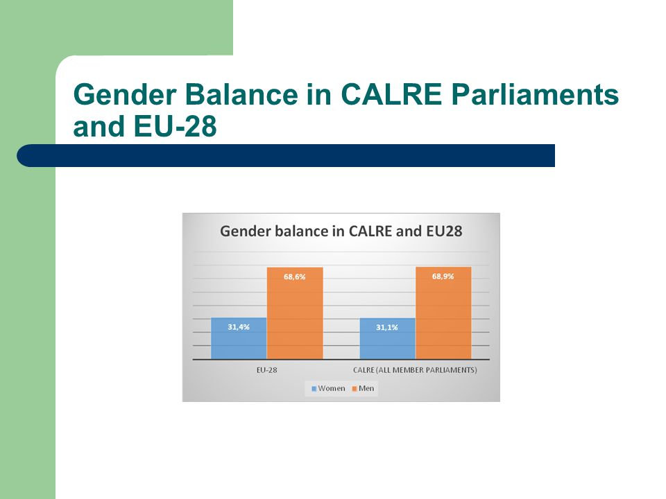 Proportion of Women in CALRE Parliaments
