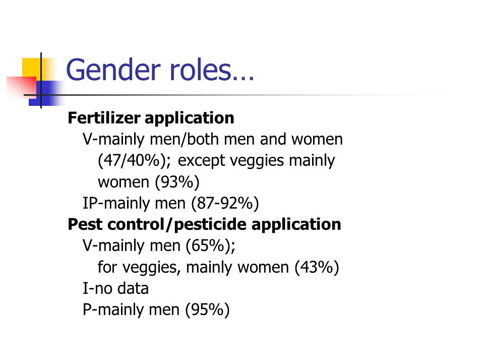 Gender roles… Fertilizer application V-mainly men/both men and women (47/40%); except veggies mainly women (93%) IP-mainly men (87-92%) Pest control/pesticide application V-mainly men (65%); for veggies, mainly women (43%) I-no data P-mainly men (95%)