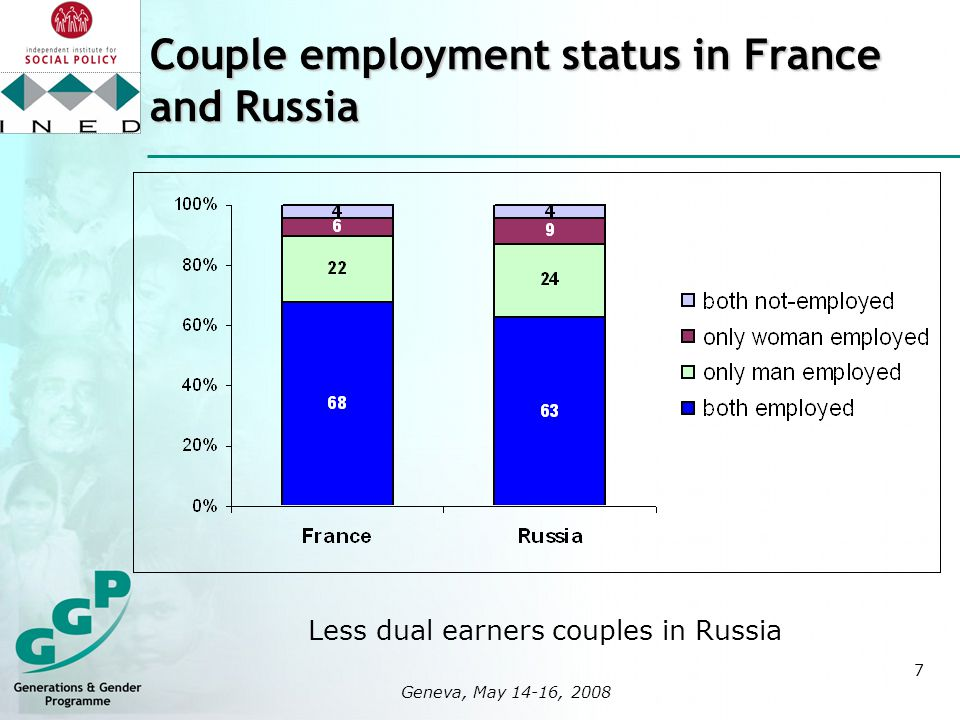 7 logo here 400x400px Geneva, May 14-16, 2008 Couple employment status in France and Russia Less dual earners couples in Russia