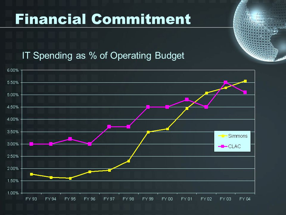 Financial Commitment IT Spending as % of Operating Budget