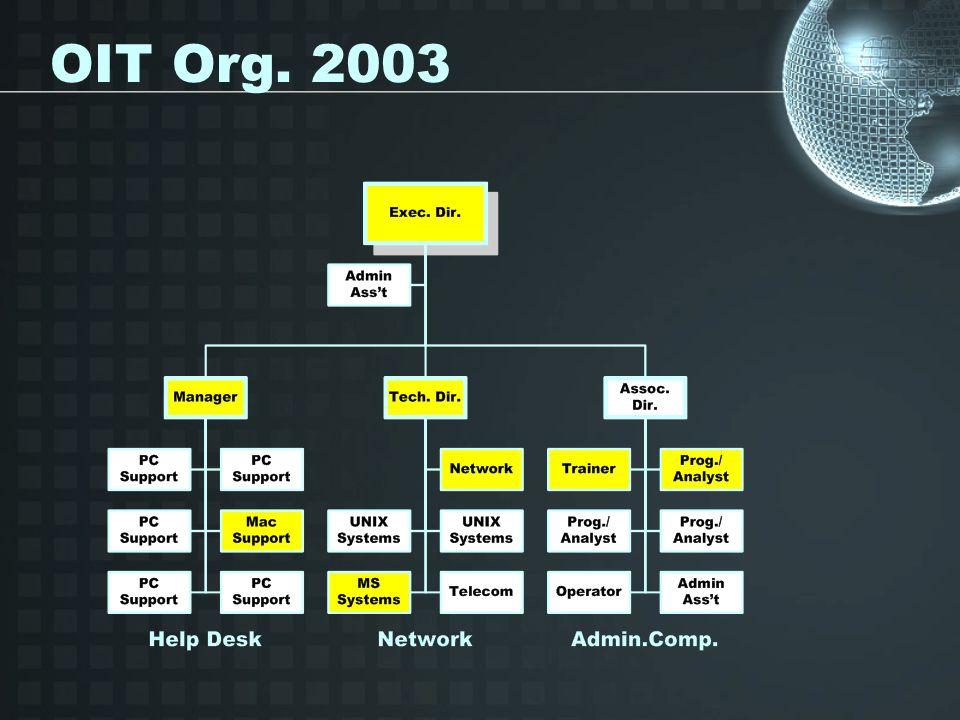 OIT Org. 2003