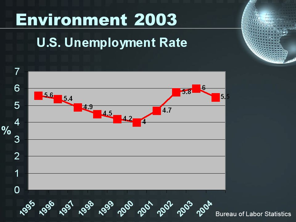 Environment 2003 Bureau of Labor Statistics