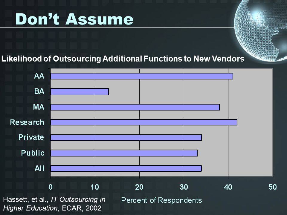 Don't Assume Hassett, et al., IT Outsourcing in Higher Education, ECAR, 2002 Likelihood of Outsourcing Additional Functions to New Vendors
