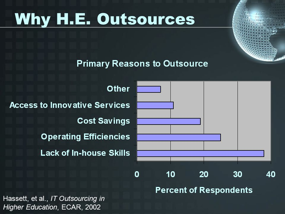 Why H.E. Outsources Hassett, et al., IT Outsourcing in Higher Education, ECAR, 2002