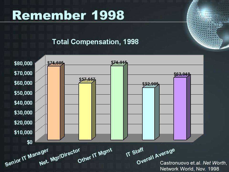 Remember 1998 Castronuovo et.al. Net Worth, Network World, Nov. 1998