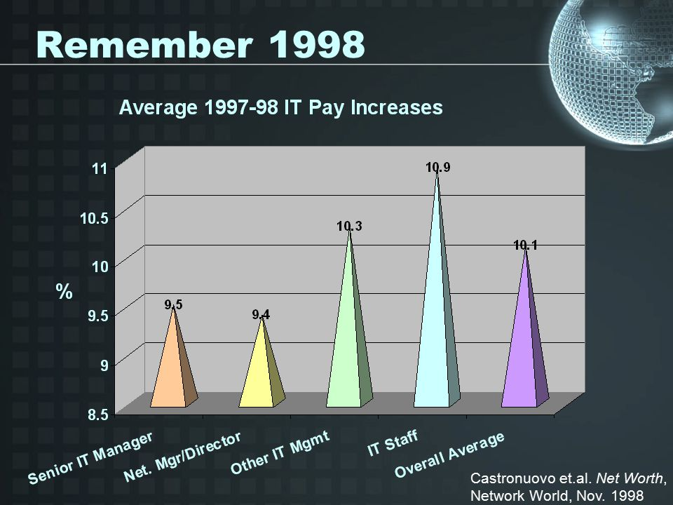 Environment 2003 Bureau of Labor Statistics