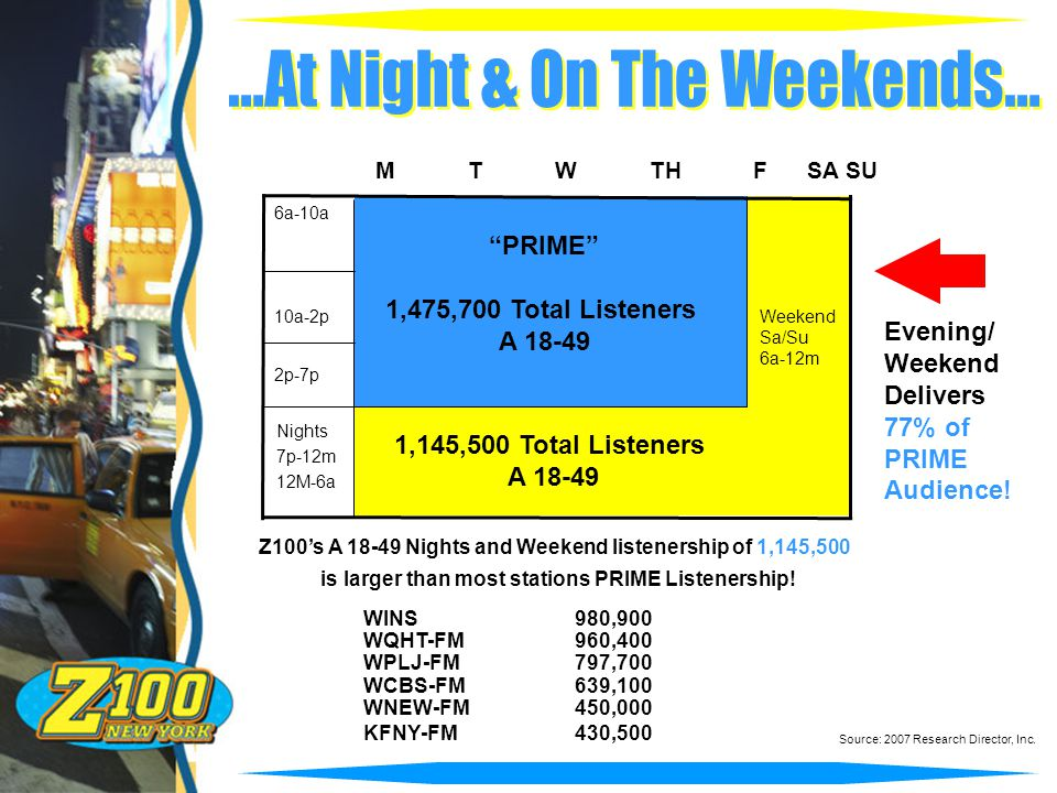 Nights 7p-12m 12M-6a 10a-2p 6a-10a M T W TH F SA SU PRIME 1,475,700 Total Listeners A 18-49 Weekend Sa/Su 6a-12m 1,145,500 Total Listeners A 18-49 Evening/ Weekend Delivers 77% of PRIME Audience.