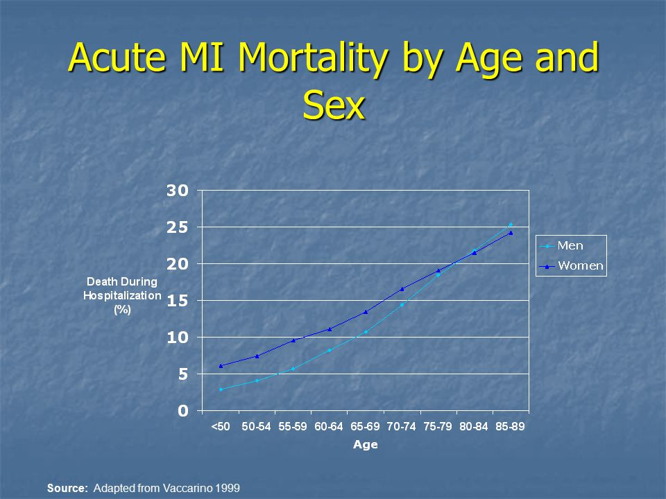 Acute MI Mortality by Age and Sex Source: Adapted from Vaccarino 1999