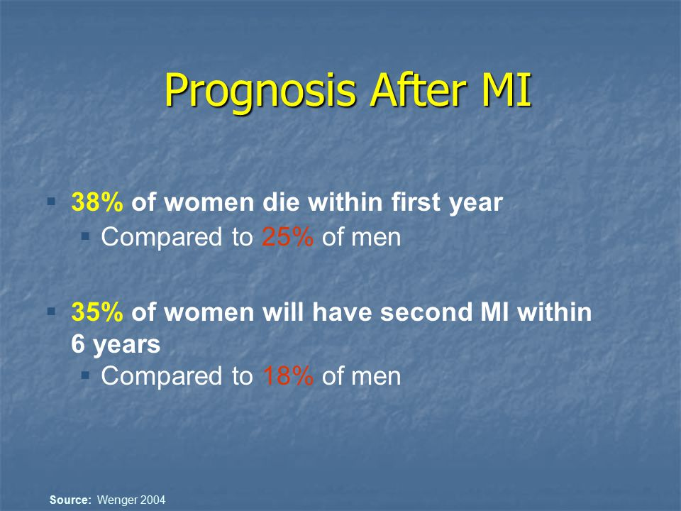 Prognosis After MI  38% of women die within first year  Compared to 25% of men  35% of women will have second MI within 6 years  Compared to 18% o