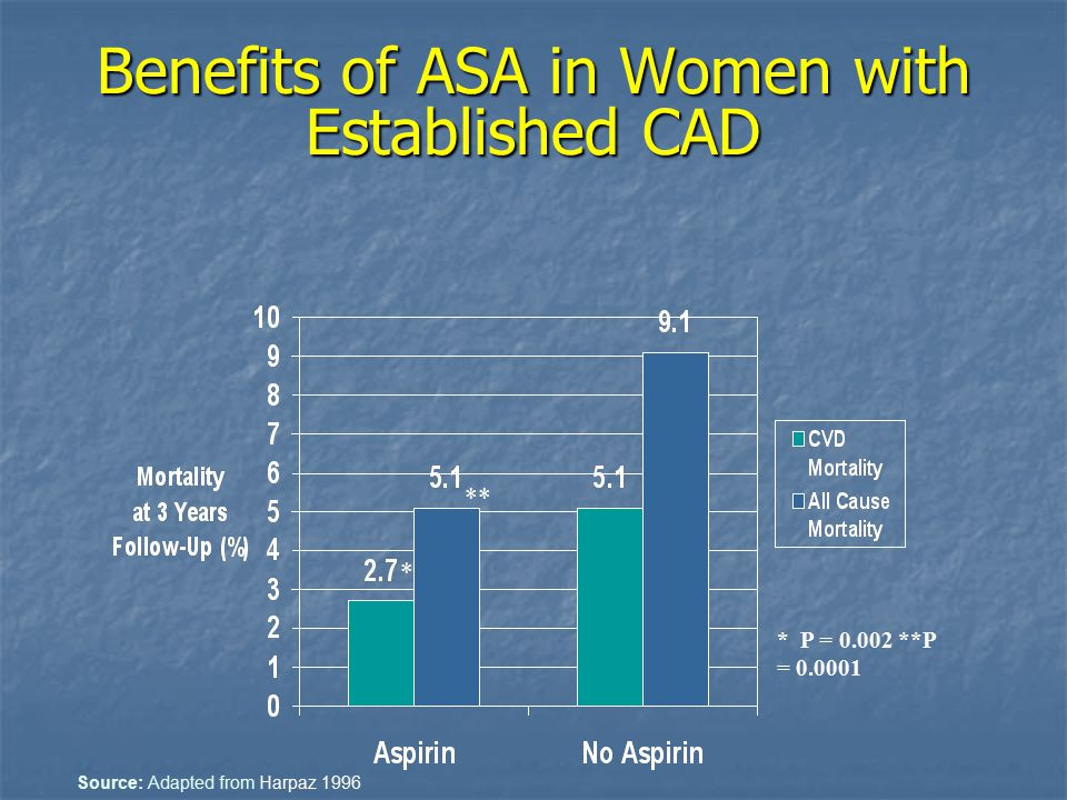 Benefits of ASA in Women with Established CAD * P = 0.002 **P = 0.0001 * ** Source: Adapted from Harpaz 1996