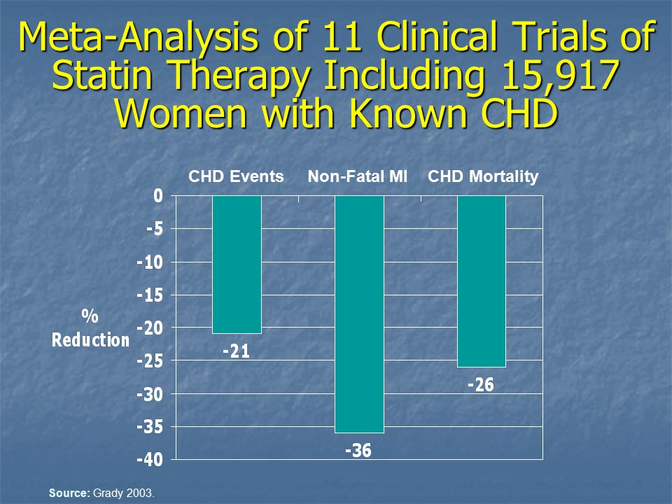 Meta-Analysis of 11 Clinical Trials of Statin Therapy Including 15,917 Women with Known CHD CHD EventsNon-Fatal MICHD Mortality Source: Grady 2003.