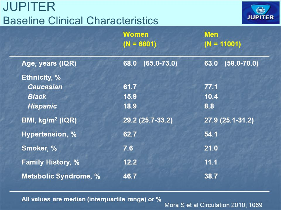 JUPITER Baseline Clinical Characteristics WomenMen (N = 6801)(N = 11001) Age, years (IQR)68.0(65.0-73.0)63.0 (58.0-70.0) Ethnicity, % Caucasian61.777.