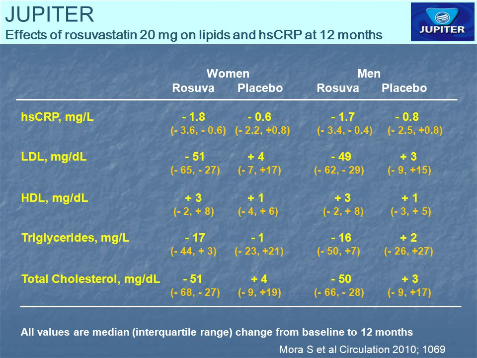 JUPITER Effects of rosuvastatin 20 mg on lipids and hsCRP at 12 months Women Men Rosuva Placebo Rosuva Placebo hsCRP, mg/L - 1.8 - 0.6- 1.7 - 0.8 (- 3