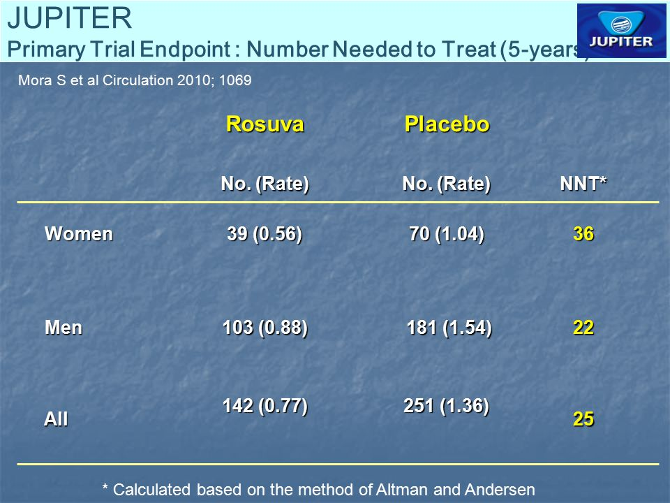 JUPITER Primary Trial Endpoint : Number Needed to Treat (5-years)RosuvaPlacebo No. (Rate) NNT* Women Women 39 (0.56) 70 (1.04) 36 Men Men 103 (0.88) 1