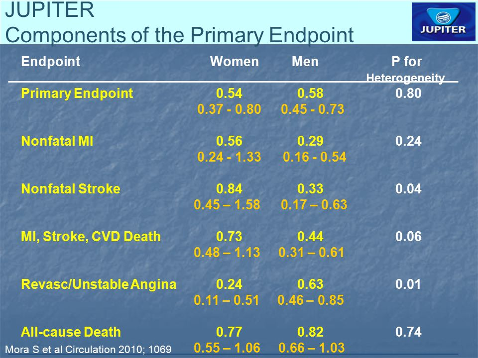 JUPITER Components of the Primary Endpoint Endpoint Women Men P for Heterogeneity Primary Endpoint 0.54 0.58 0.80 0.37 - 0.80 0.45 - 0.73 Nonfatal MI