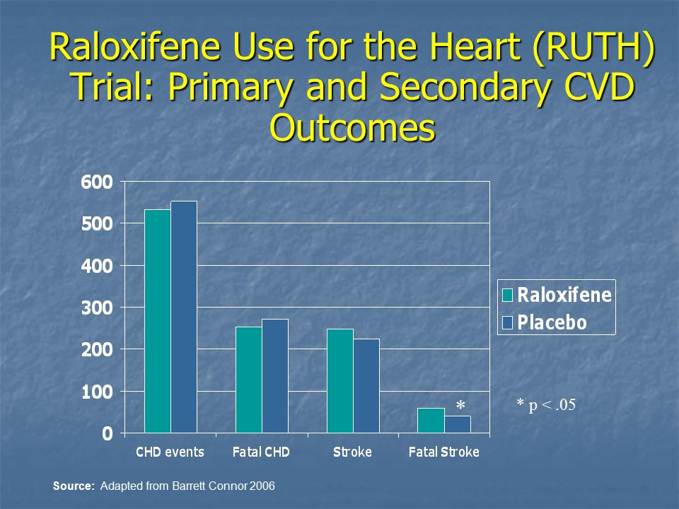 Raloxifene Use for the Heart (RUTH) Trial: Primary and Secondary CVD Outcomes Source: Adapted from Barrett Connor 2006 * * p <.05