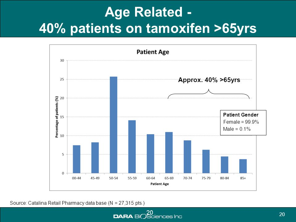 20 Age Related - 40% patients on tamoxifen >65yrs Patient Gender Female = 99.9% Male = 0.1% 20 Source: Catalina Retail Pharmacy data base (N = 27,315