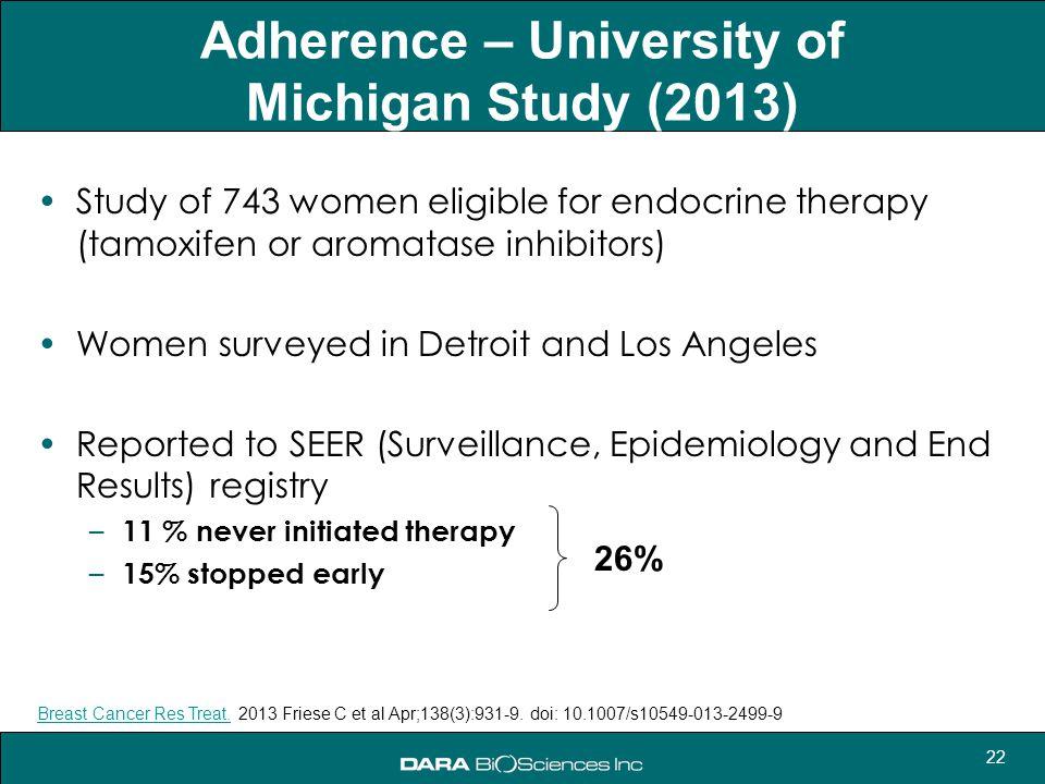 22 Adherence – University of Michigan Study (2013) Study of 743 women eligible for endocrine therapy (tamoxifen or aromatase inhibitors) Women surveye