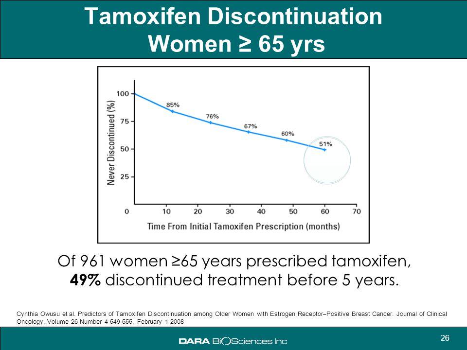 26 Of 961 women ≥65 years prescribed tamoxifen, 49% discontinued treatment before 5 years. Cynthia Owusu et al. Predictors of Tamoxifen Discontinuatio