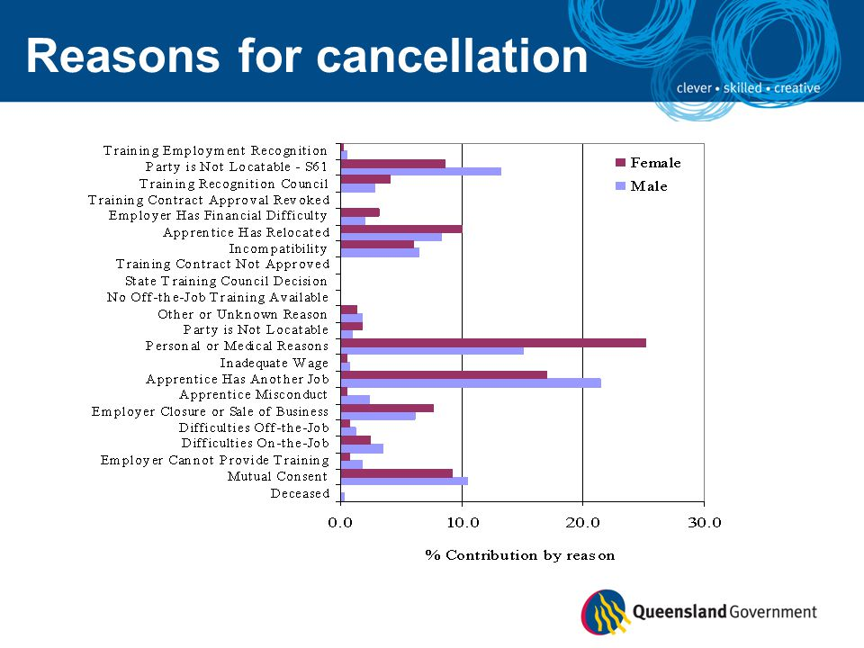 Reasons for cancellation
