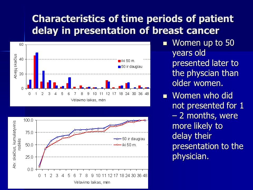 Characteristics of time periods of patient delay in presentation of breast cancer Women up to 50 years old presented later to the physcian than older women.