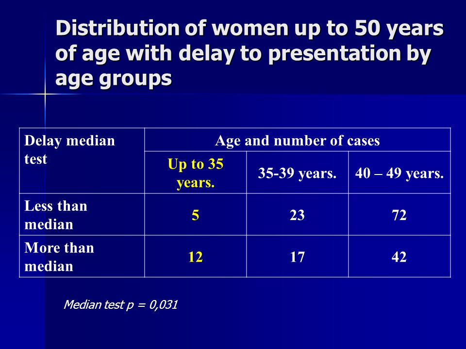 Distribution of patient delay in women up to 50 years of age Many patients upon detection of the lump in the breast presented for tests in 1 – 2 months.